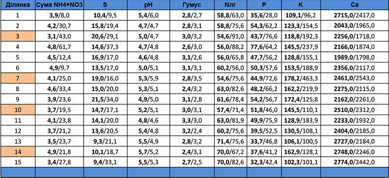 Вміст органічних речовин, рН та макроелементів у ґрунті за варіантами дослідів на 47-й день після сівби (перед зароблянням) у порівнянні з їх вмістом на 30-й день після сівби