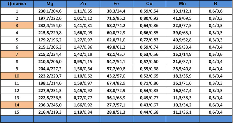 Вміст мікроелементів у ґрунті за варіантами дослідів на 47-й день після сівби (перед зароблянням) у порівнянні з їх вмістом на 30-й день після сівби