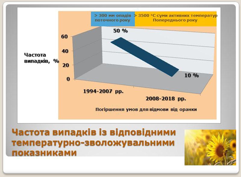 Залежність урожайності культур від способу обробітку ґрунту в умовах східного Степу України, — дослідження