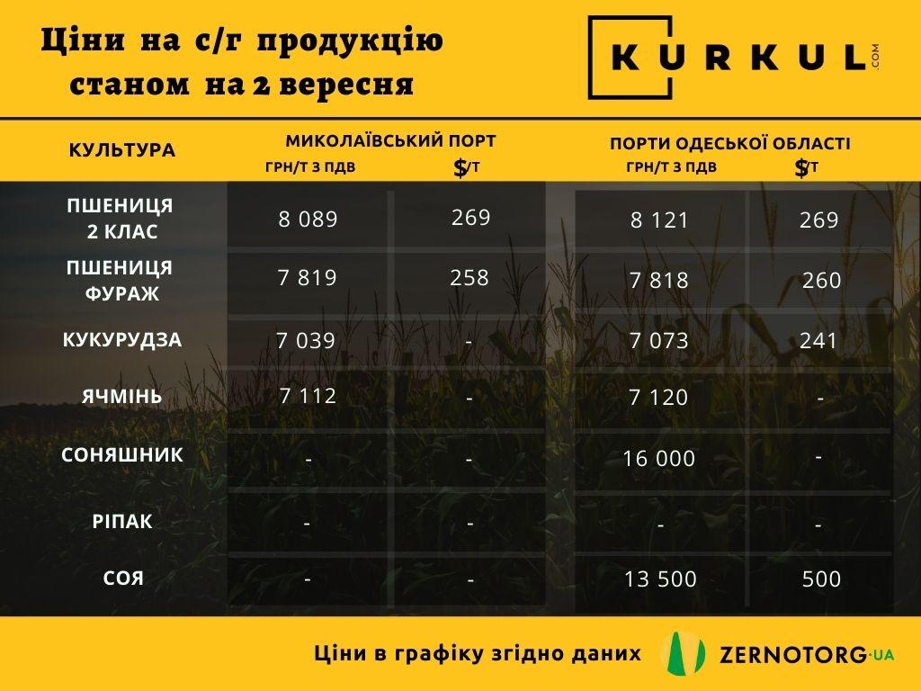 Вартість сільськогосподарської продукції в Україні