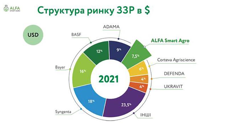 *Дані надані компанією ALFA Smart Agro